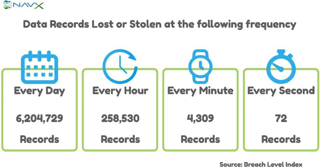 Frequency of Data Records Lost or Stolen