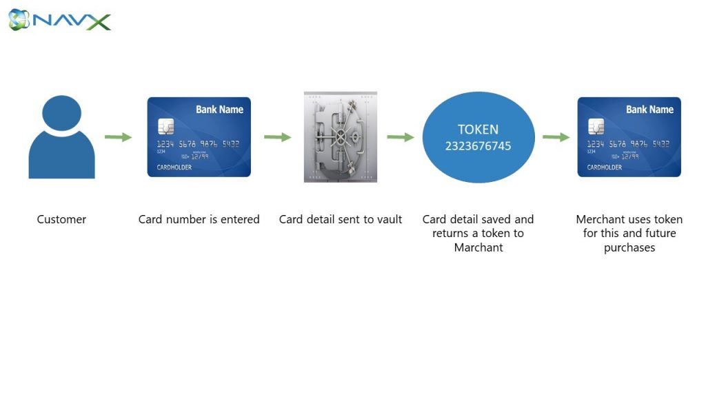 How credit card data is tokenized